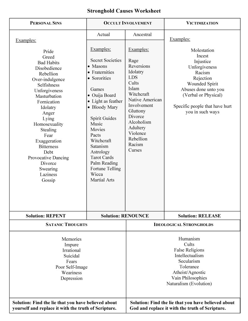 Sample Spiritual Inventory